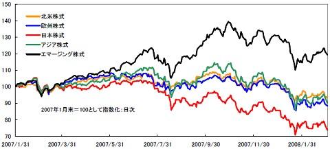 各地域の株式市場の推移(2007年1月末を100として指数化)