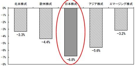 各地域の株式市場の騰落率(2008年2月27日比)