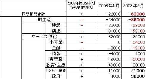 「2007年第3四半期から第4四半期の増減」と「2008年1月と2月における、前月比」