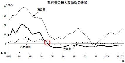都市圏の人口転入超過数推移。0以下の場合は減っているということ。大阪圏は1970年くらいからずっとマイナス(つまり人口減少)状態にある