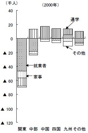 2000年における関西圏の労働力などの転入超過数。0以下の場合は転出の方が多いということ。通学(縦線)の部分でプラスが多いが、あとはほとんどがマイナスであること、関東地域へ就業するために転出している人が多いことが分かる(あるいは西日本圏では関西圏をスルーしつつある、とも読める)。