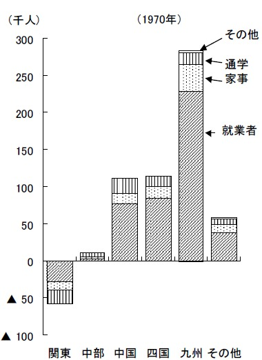 上記グラフの1970年代におけるもの。関東圏への人口流出は今と同じだがその数は少なく、西日本圏からの就業者、つまり仕事を求めて・仕事に就くためにやってきた人が非常に多かったことが把握できる。