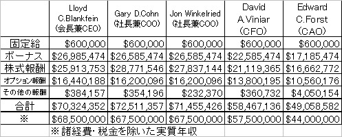 2007年におけるゴールドマン・サックス証券のトップ5の報酬