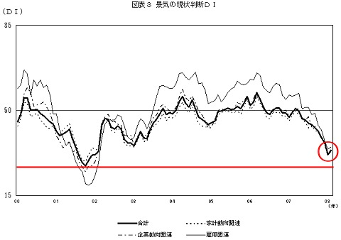 2000年以降の現状判断DIの推移(赤線は当方で付加)