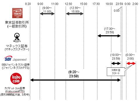 取引時間の比較(2008年3月15日時点)