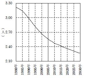 平均世帯数は継続して減少