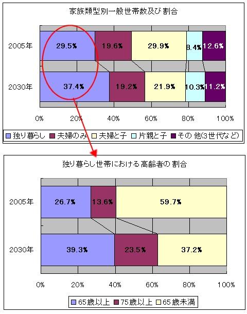 世帯構成割合を図式化してみる。少子化・独り暮らしが増加しているのが分かる。