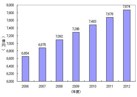 野村総研によるポイント・マイレージサービス市場の拡大予想
