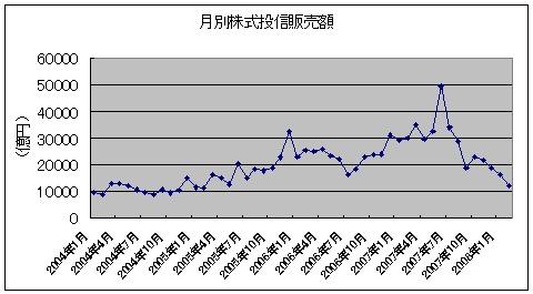 月別株式投信販売状況(2004年~)