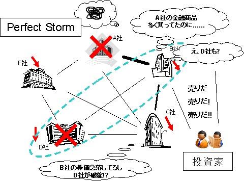 「Perfect Storm」。複数か所でほぼ同時に問題が発生し重複相互作用をもたらす。