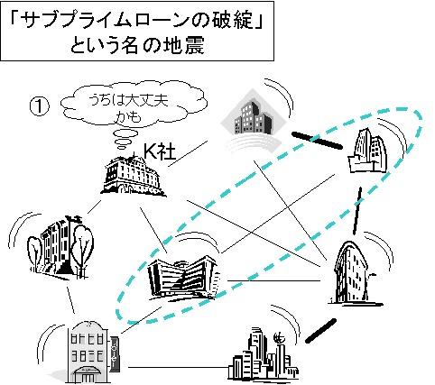 「サブプライムローン問題」という地震が発生。その特質上、大きくの企業が多かれ少なかれダメージを受ける。