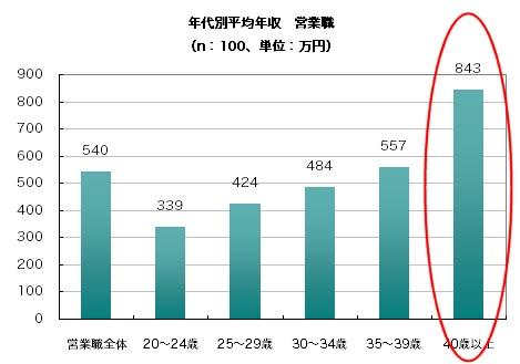 全体平均と年代別平均年収(営業職)