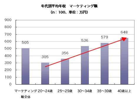 全体平均と年代別平均年収(マーケティング職)