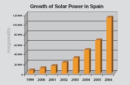スペインの太陽エネルギーによる発電量の伸び