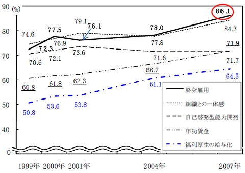 日本型雇用慣行などに対する支持率