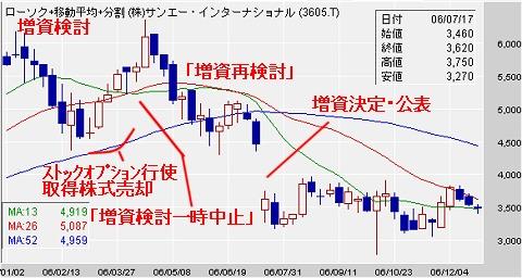 2006年1月~12月のサンエーの株価動向