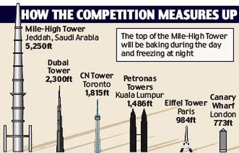 今回発表された「1600メートルビル」「マイル・タワー」と他の主要高層ビルとの比較。
