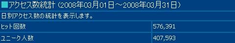 2008年3月度の月間アクセス数