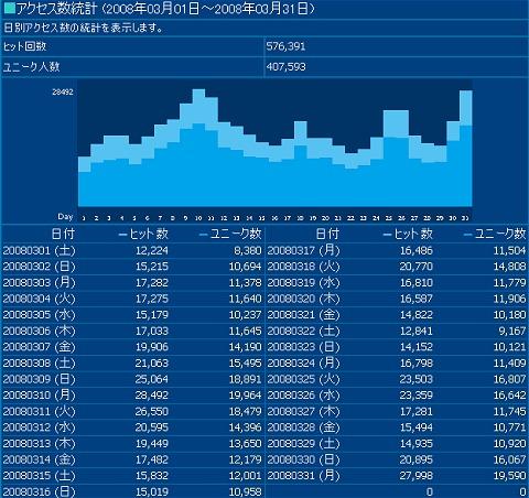 2008年3月度の日毎アクセス分析