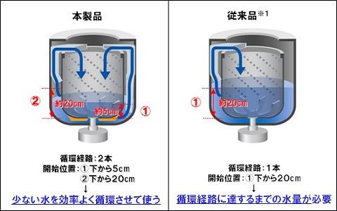 節水循環システムの仕組み