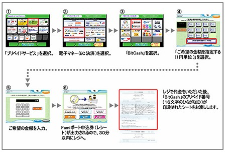 「Famiポート」での「BitCash」利用イメージ
