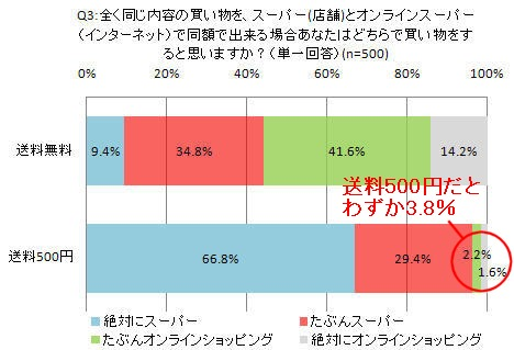 送料無料と500円それぞれの場合、実店舗とオンラインスーパーどちらを利用するか