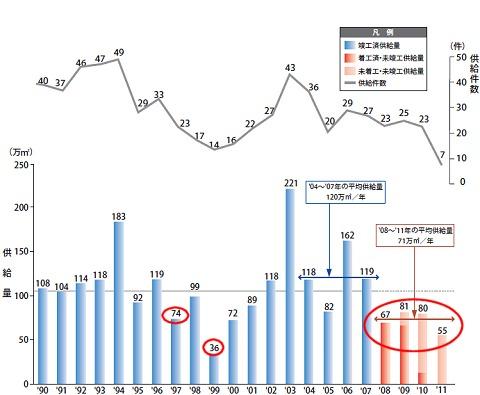 東京23区内の大規模オフィス供給量の推移(一部抜粋)