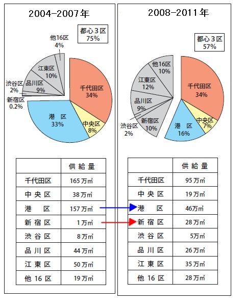 23区別大規模オフィス供給量の推移
