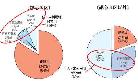都心3区とそれ以外の、大規模オフィスの供給量割合(2008~2011年)