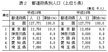 都道府県別人口ベスト5