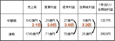 4月15日発表の決算短信における、2009年2月期の吉野家の業績予想