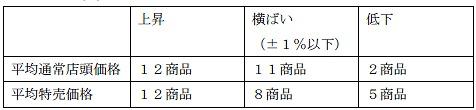 調査対象商品の1月と3月における価格比較