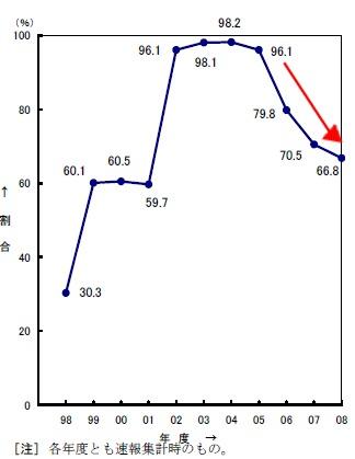 初任給据え置き率の推移(一部据え置き含む)(※「その他」は引き下げなどと思われる)