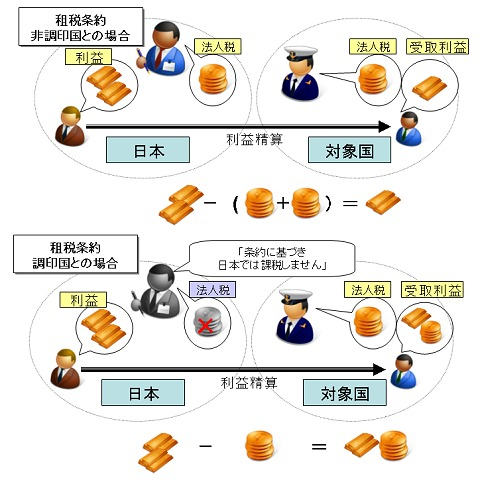 二重課税と日本国内での投資資金の運用
