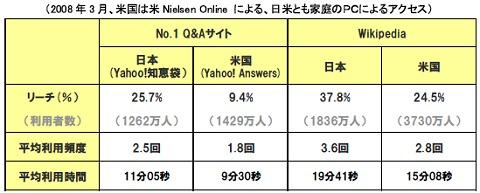 日米における「知識・情報共有サービス」の日米比較