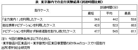 東京都内での走行実験結果