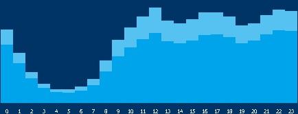 Garbagenews.comにおける時間別閲覧者数(今年1月1日からの累計)