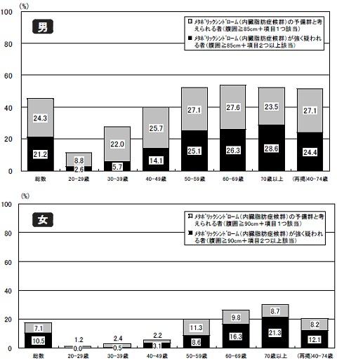 男女・年齢階層別「メタボが強く疑われる(黒色)」「メタボ予備群(灰色)」の割合