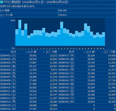 2008年4月度の日毎アクセス分析
