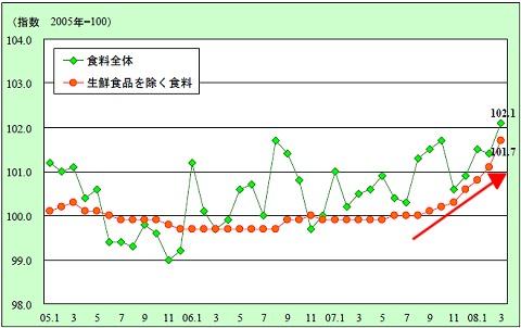 日本における生鮮食品をのぞく食品の消費者物価指数の推移