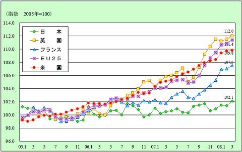 主要先進国の食料消費者物価指数の推移
