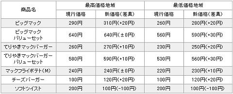 主な改定価格(税込み)