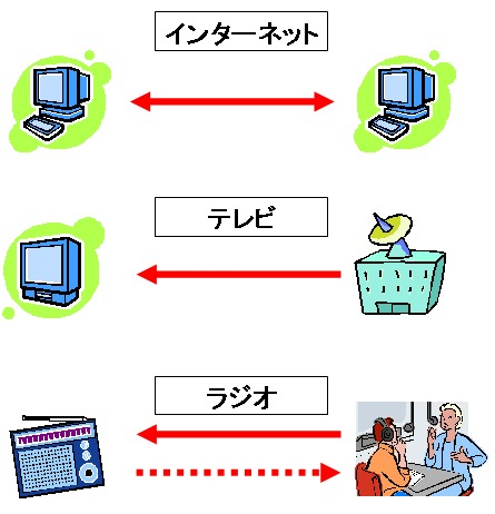 インターネットとテレビ、ラジオの「インタラクティブ」性