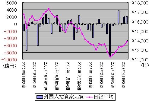 2007年8月以降の日経平均株価動向と東証一部上場銘柄における外国人投資家の売買動向(金額ベース)の推移(週間単位)