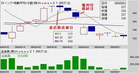 2008年4月末のHuman21(8937)の例。権利確定最終日は4月23日だが、直近の高値はその2日前の21日。
