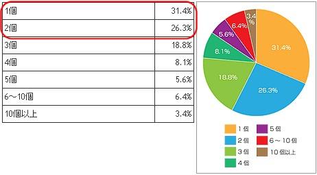ブログパーツ利用数