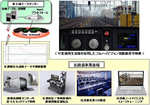 富士通が開発したフルハイビジョン映像活用の鉄道運転シミュレーターシステム