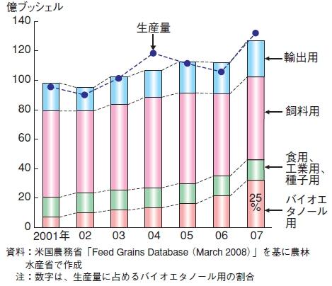 アメリカにおけるとうもろこしの生産・使用状況。バイオエタノール用に向けられた量が全体生産量を上回るペースで急増しているのが分かる(輸出用は多少増えているようだが飼料用が特に減少)