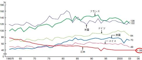 日本及び諸外国の食料自給率(熱量ベース)の推移