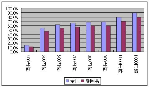 たばこの価格がいくらになれば禁煙しようと思うか(各価格帯における累計、全国平均と静岡県のみ抽出の比較)